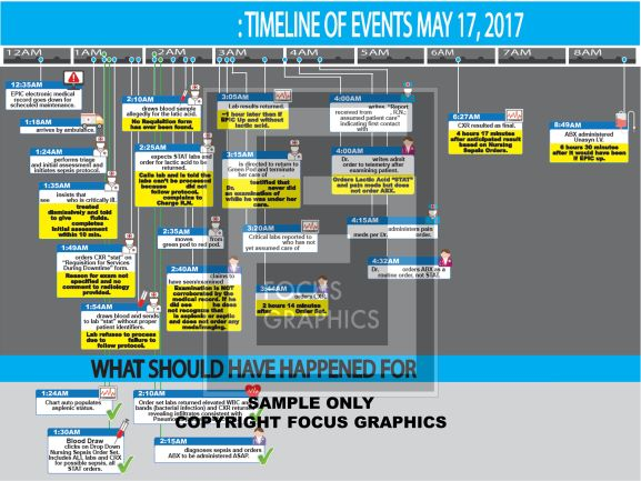 Timeline of a system failure at a hospital